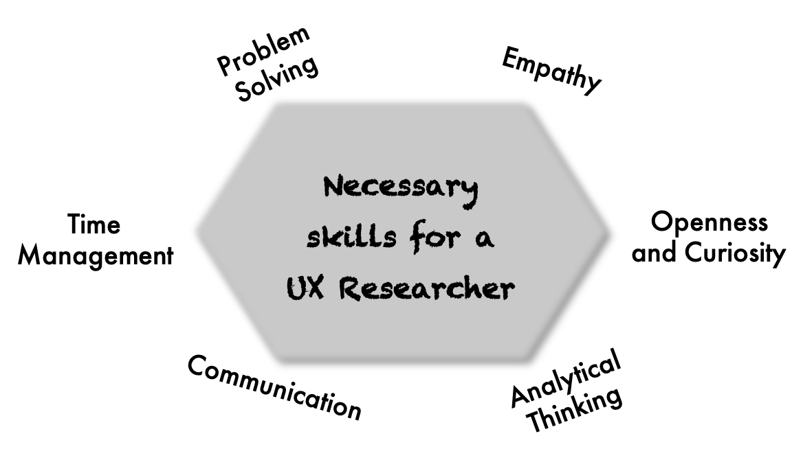 Skills for a UX Researcher