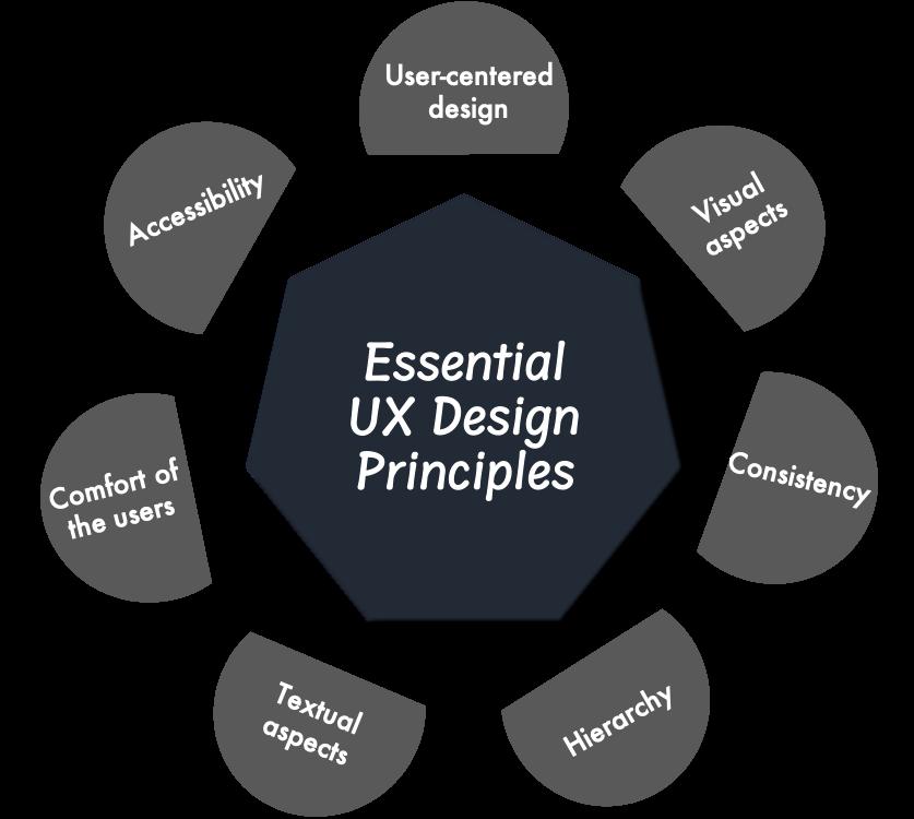 Essential UX Design Principles
