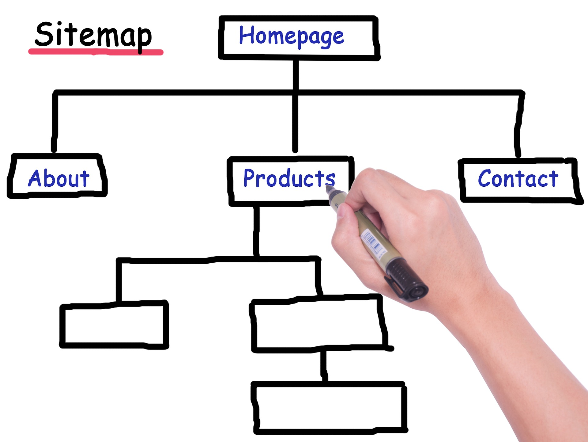 A Basic Sitemap