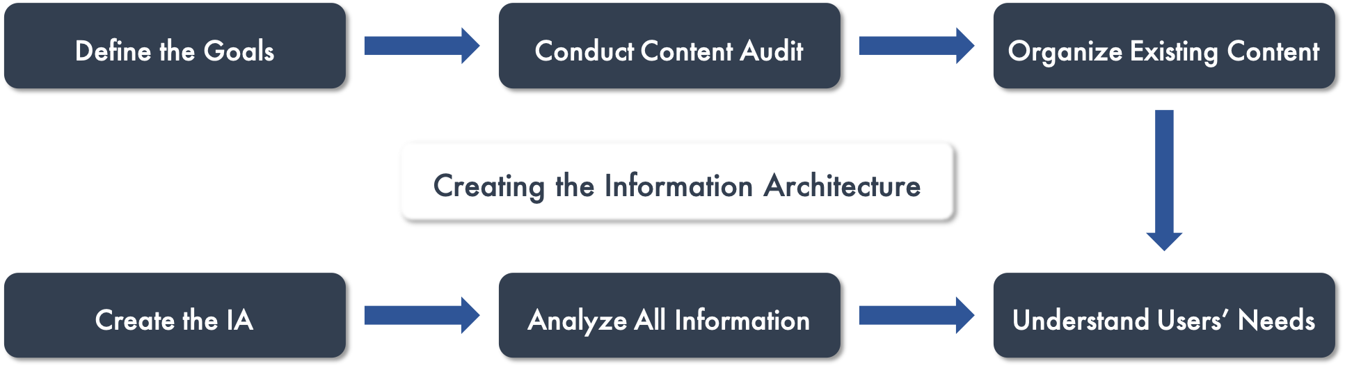 Creating the Information Architecture