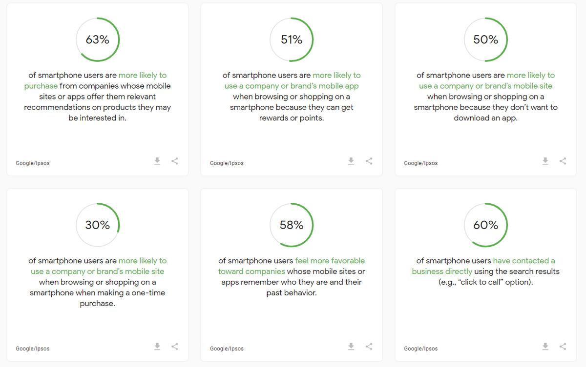 Mobile web statistics by Google