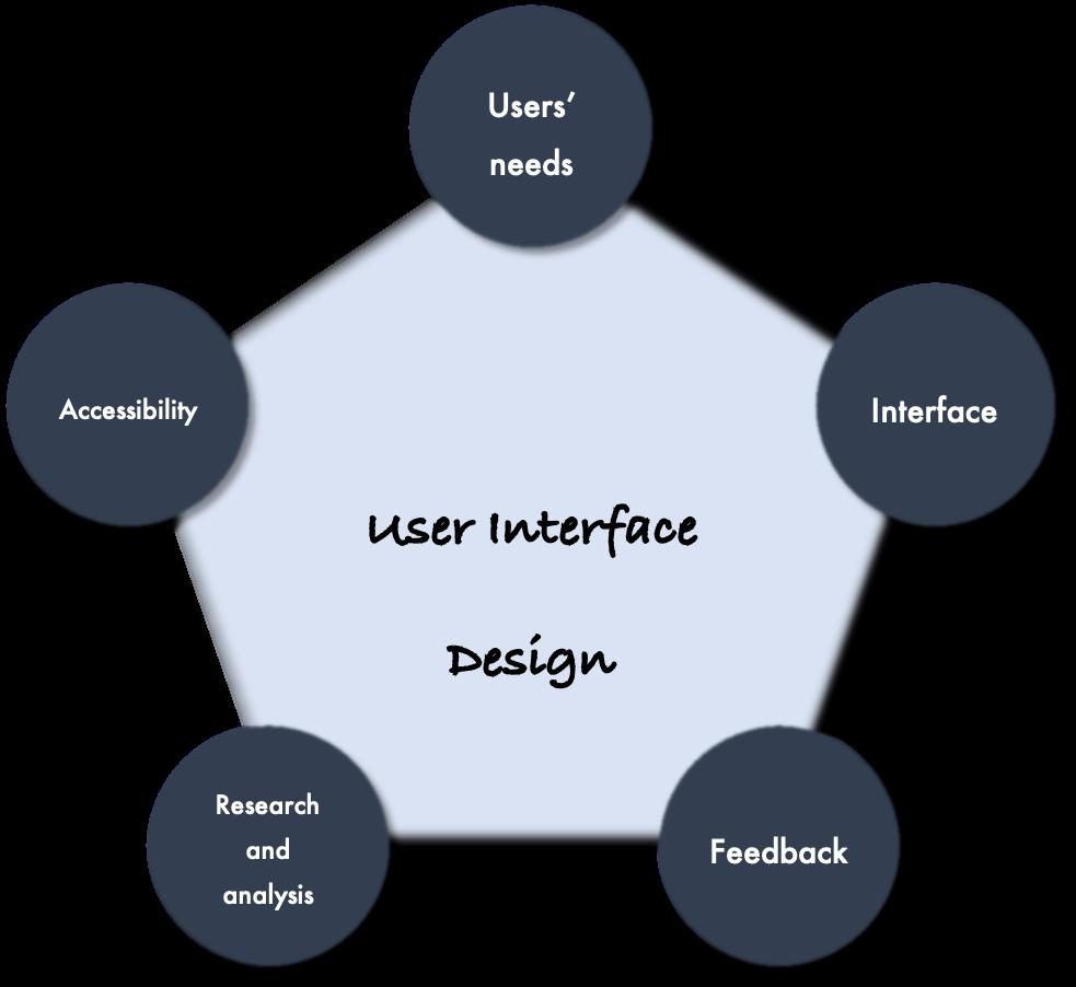 user interface design scheme