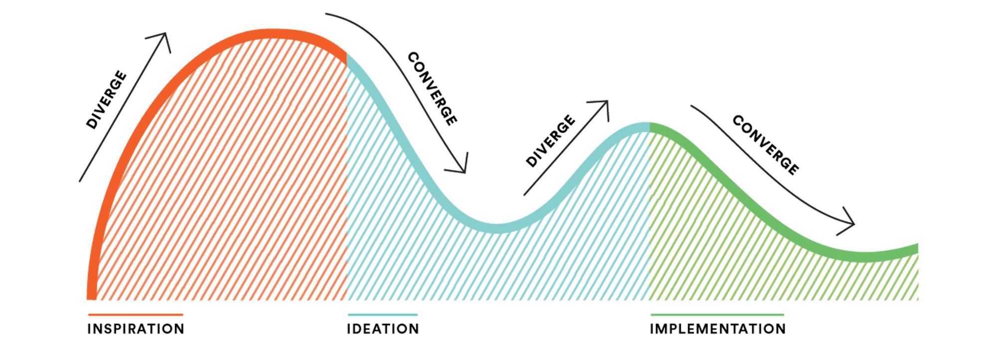 UX Design Process Graph