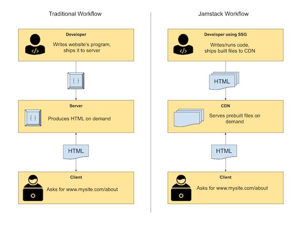 Traditional Workflow VS Jamstack Workflow