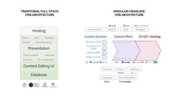 Modular CMS Architecture