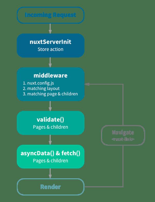 nuxtjs-explained
