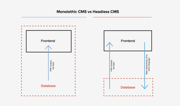 wordpress-as-headless-cms