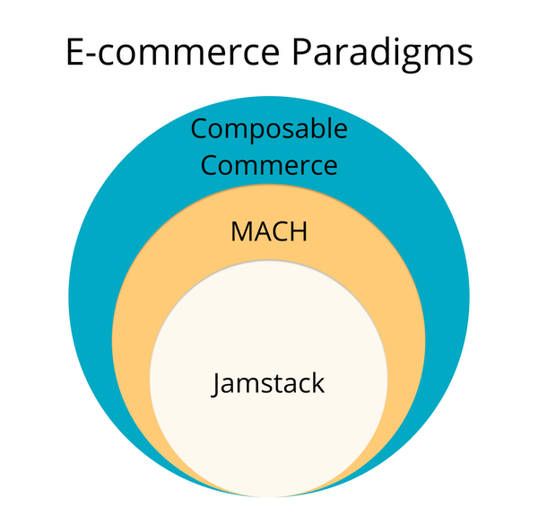 Composable Commerce Wrapper