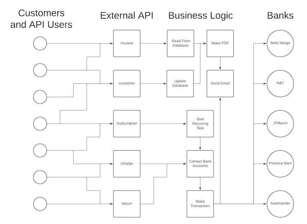 APIs vs Microservices Tripe_Architecture.jpeg