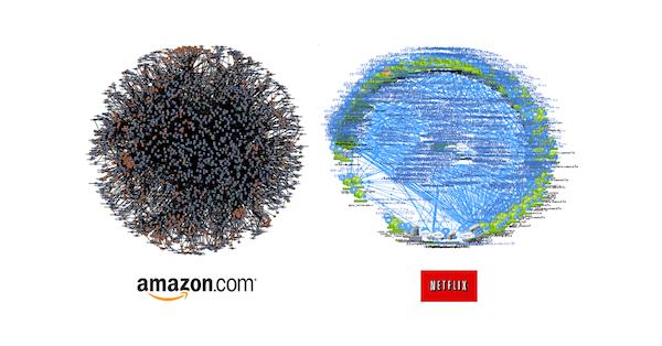Amazon & Netflix Architecture Graph