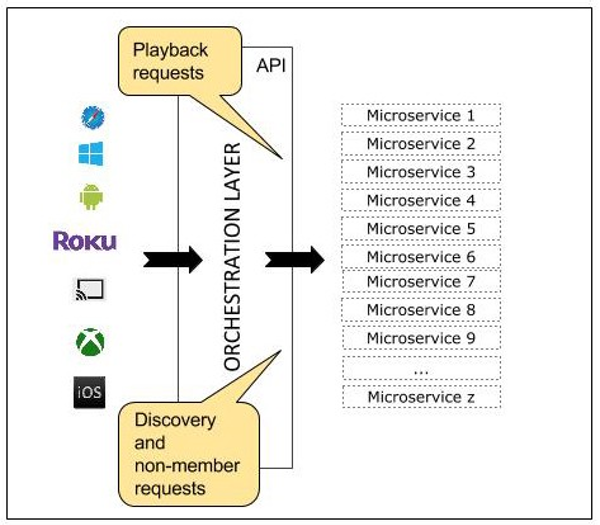 APIs and Microservices
