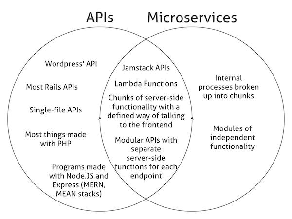 APIs vs. Microservices Diagram.png
