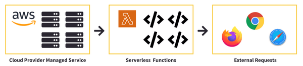 Serverless functions without any server maintenance