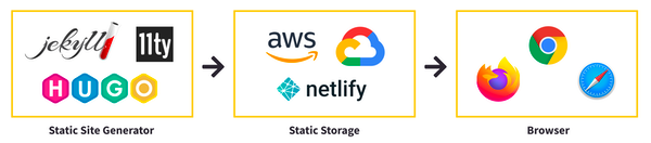 Static Site Generators build files into Static Storage and served to the Browser
