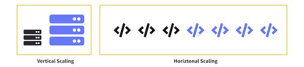 Vertical Scaling vs Horizontal Scaling