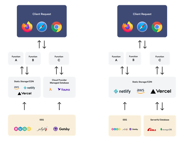 Comparison between serverless Jamstack (left) and serverful Jamstack (right)