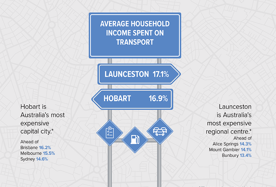 Info-graphic representing average income spent on transport in Tasmania.