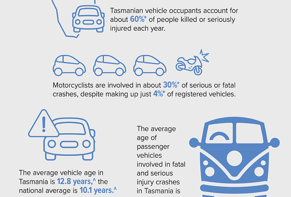 Safer vehicle infographic