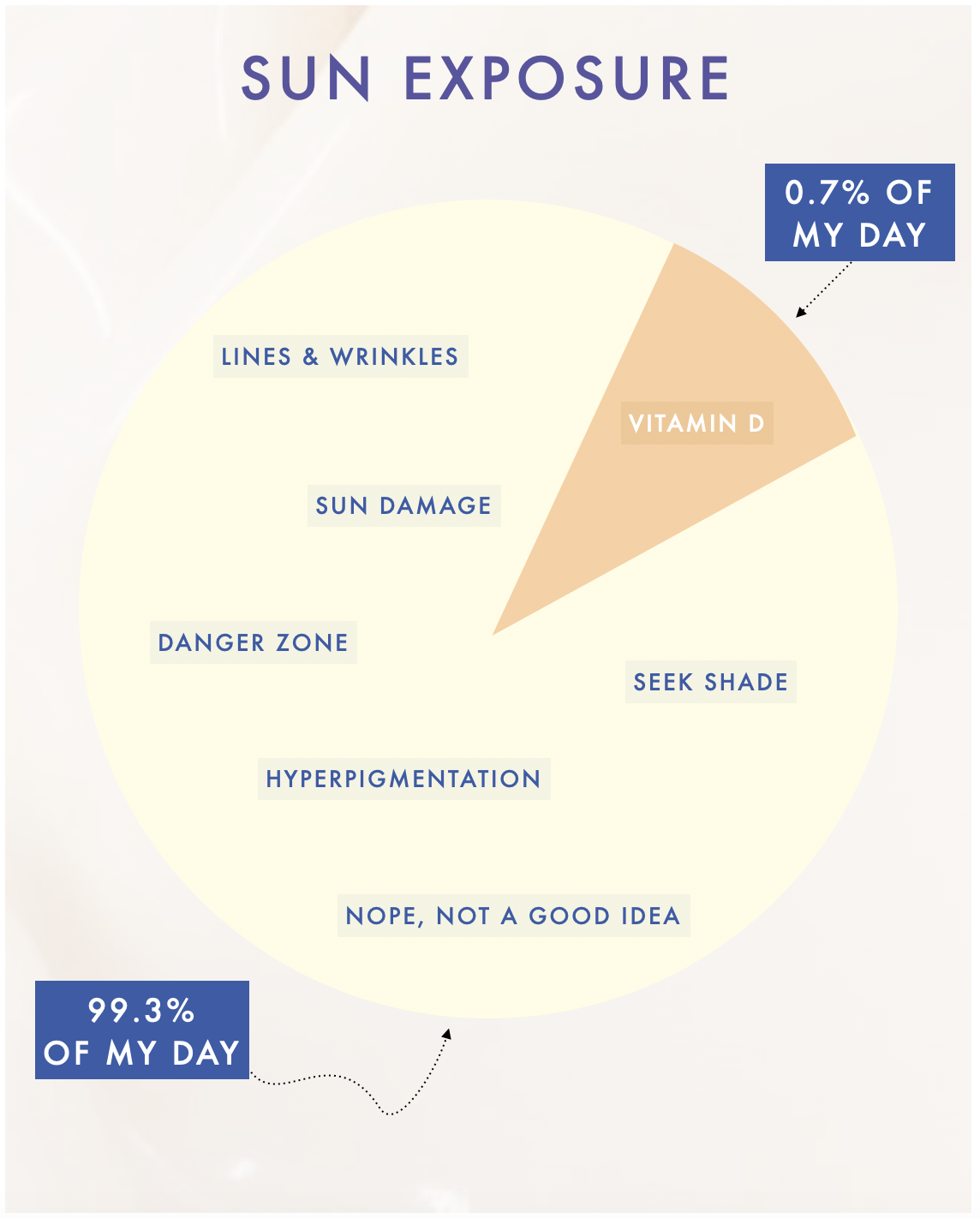 The Sun's Benefits for the Skin!