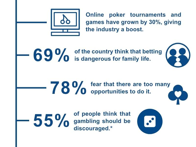 Gambling Stats