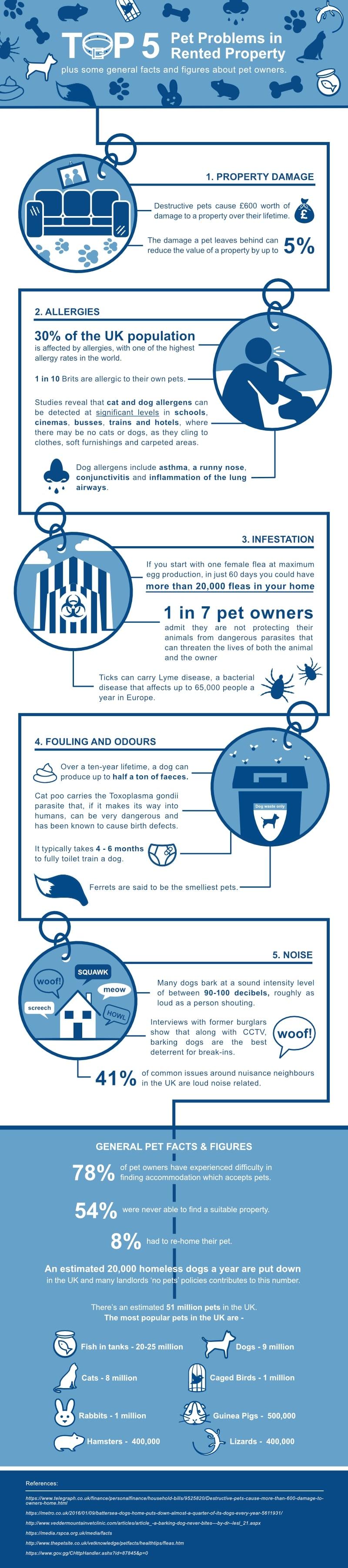 Pets in Rented Properties
