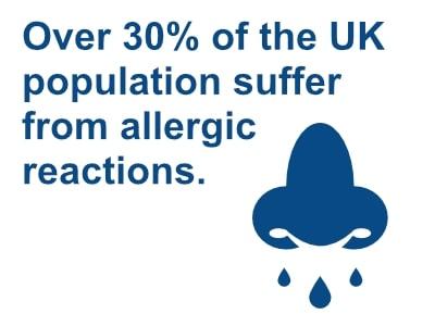 Pet Allergies