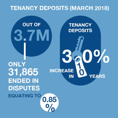 Tenancy Deposits