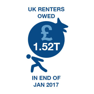 UK Renters Owed