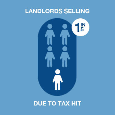 Landlord Tax Hit
