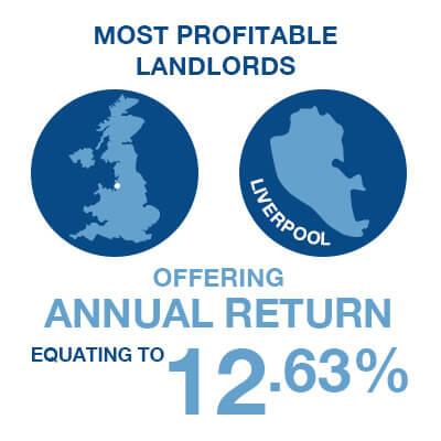 Most Profitable Landlords