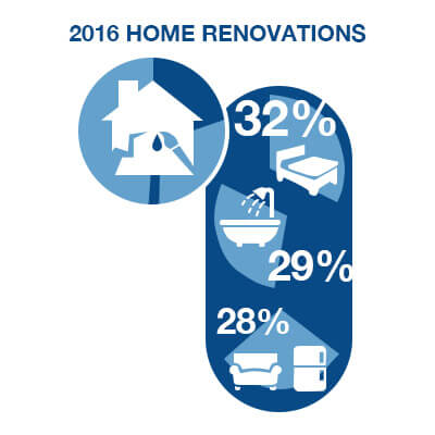 2016 Home Renovations