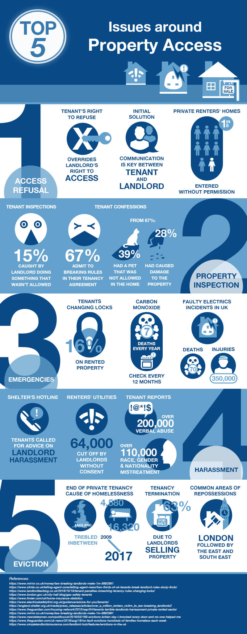 Property Access Infographic