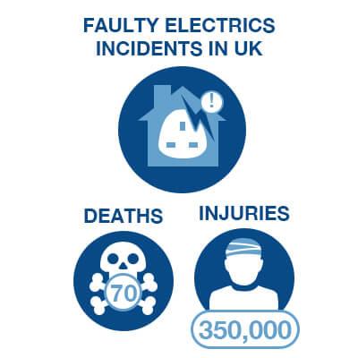 Faulty Electrics