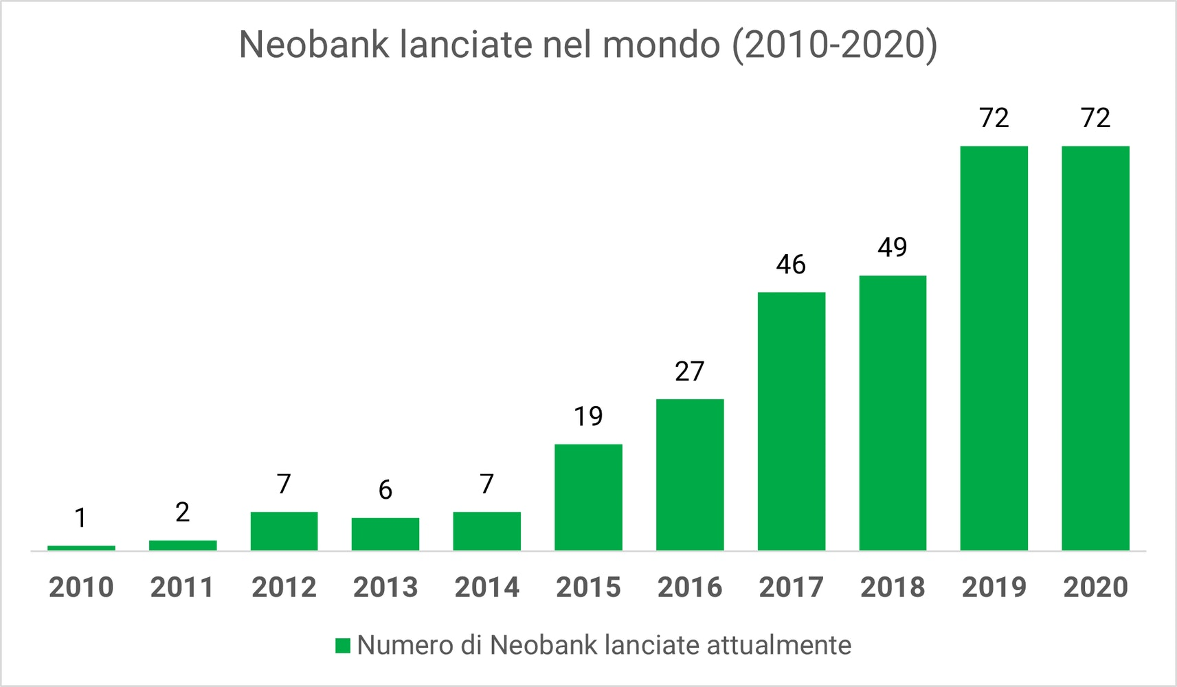 Il grafico mostra il numero di neobank lanciate nel mondo dal 2010 al 2020