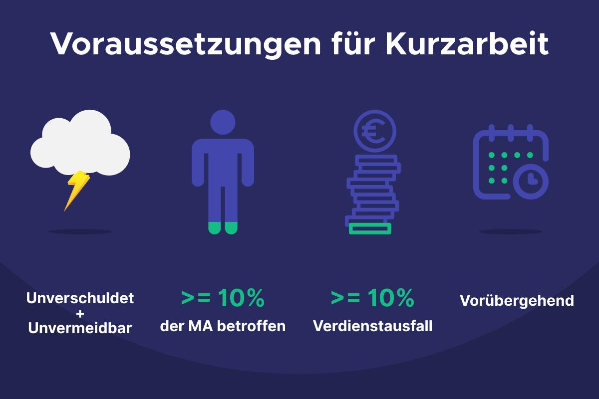 Infografik Voraussetzungen für Kurzarbeit