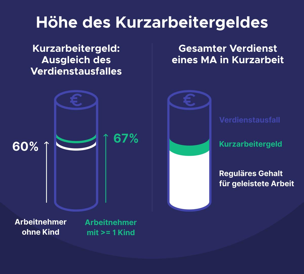 Infografik Höhe des Kurzarbeitergeldes