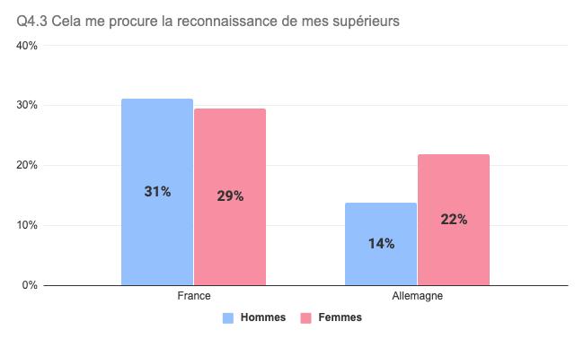 Salariés font des heures supplémentaires pour plaire à leur supérieur (France / Allemagne)