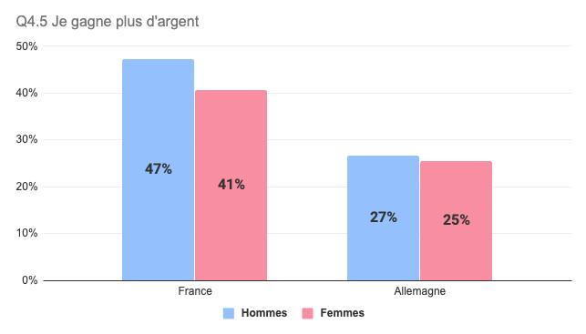 Salariés font des heures supplémentaires pour gagner plus d'argent (France / Allemagne)