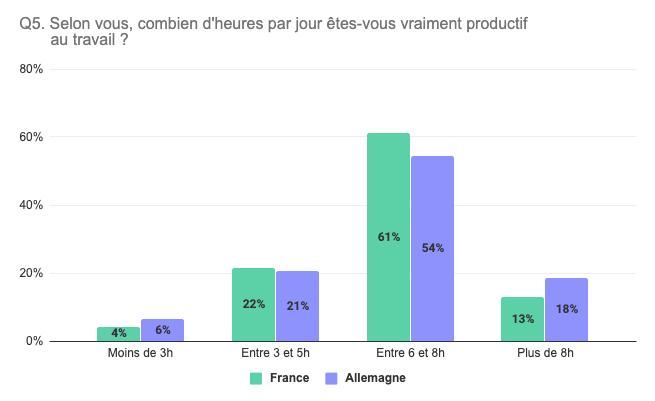 Nombre d'heures de productivité des salariés par jour (france / allemagne)
