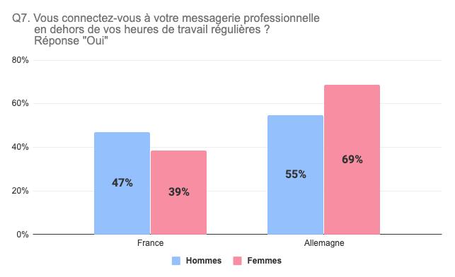 Salariés regardent leur email après le travail (france / allemagne)