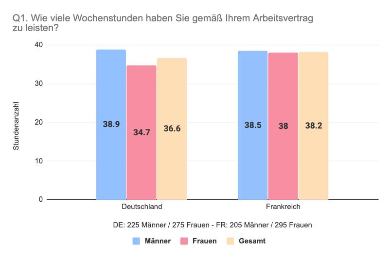 Vergleich Deutschland Frankreich Wochenstunden im Arbeitsvertrag