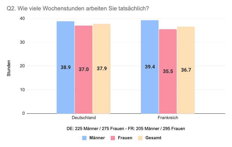 Vergleich Deutschland Frankreich tatsächliche Wochenstunden