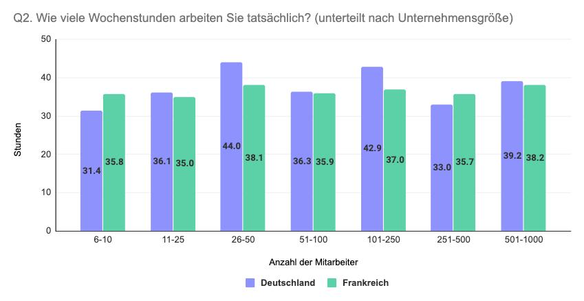 Vergleich Deutschland Frankreich tatsächliche Wochenstunden nach Unternehmensgröße