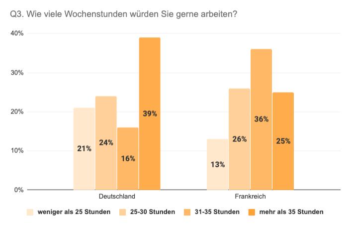 Vergleich Deutschland Frankreich Wunschanzahl an Wochenstunden