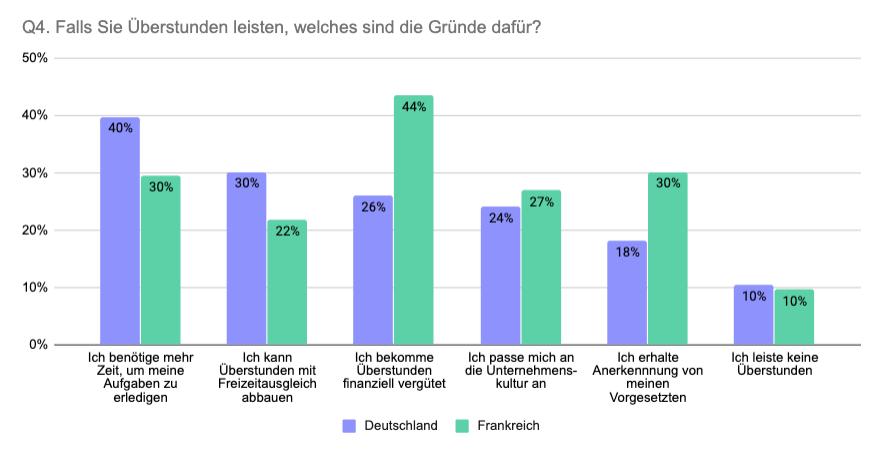 Vergleich Deutschland Frankreich Gründe für Überstunden
