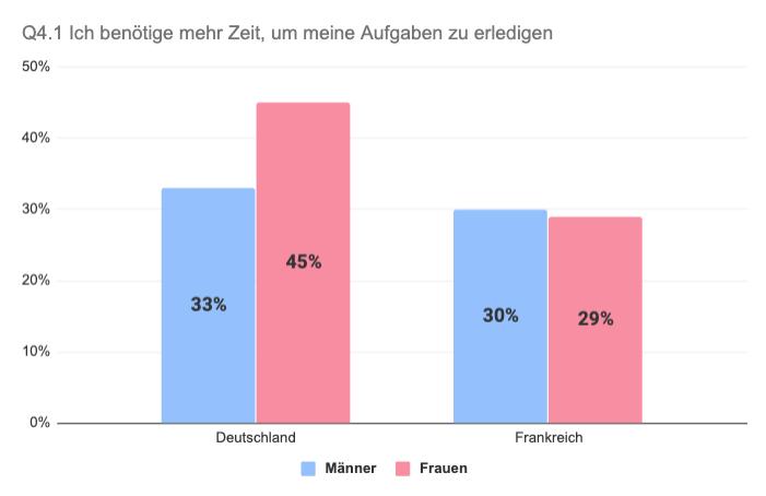Vergleich Deutschland Frankreich Arbeitnehmer mehr Zeit nötig