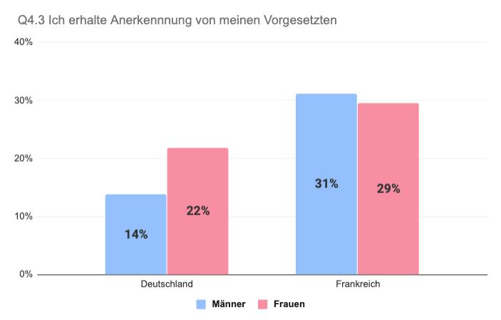 Vergleich Deutschland Frankreich Anerkennung von Vorgesetzten