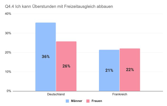 Vergleich Frankreich Deutschland Überstundenabbau