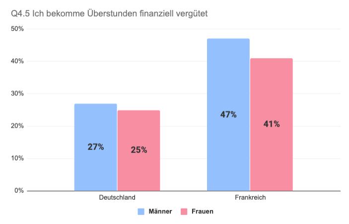 Vergleich Deutschland Frankreich Überstunden bezahlt