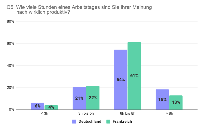 Vergleich Deutschland Frankreich produktive Stunden pro Arbeitstag